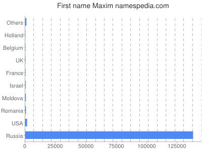Given name Maxim