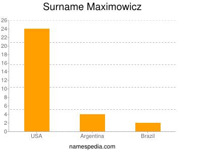 Surname Maximowicz