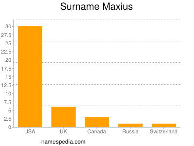 Surname Maxius