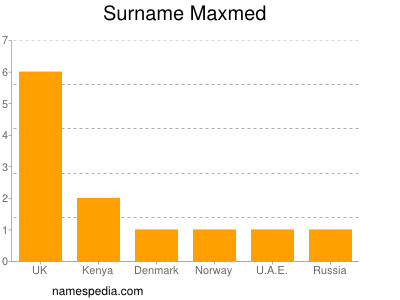 Surname Maxmed