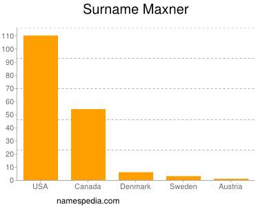 Surname Maxner
