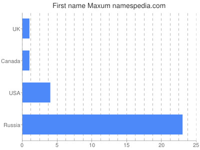 Given name Maxum