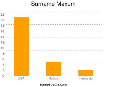 Surname Maxum