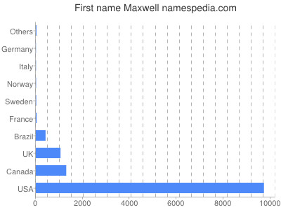 Given name Maxwell
