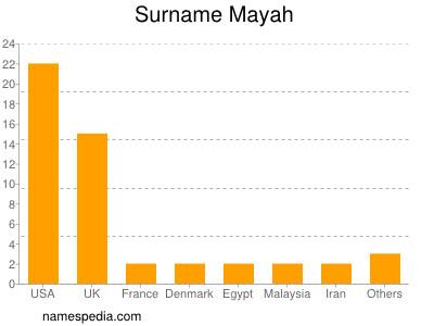 Surname Mayah