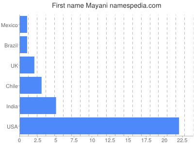 Given name Mayani