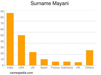 Surname Mayani
