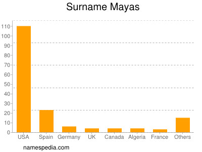 Surname Mayas
