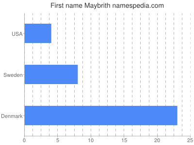 Given name Maybrith