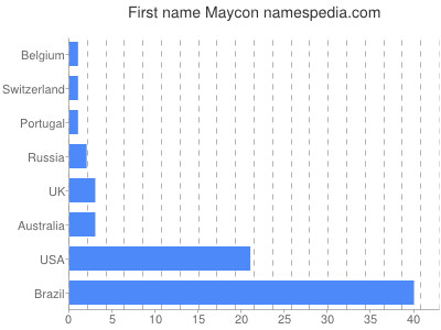 Given name Maycon