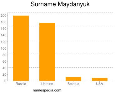 Surname Maydanyuk