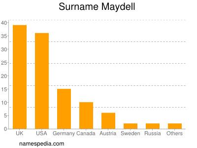 Surname Maydell