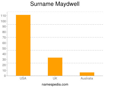 Surname Maydwell