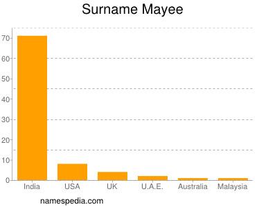 Surname Mayee