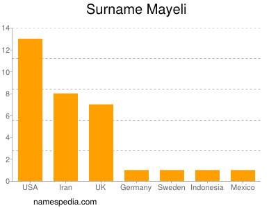 Surname Mayeli