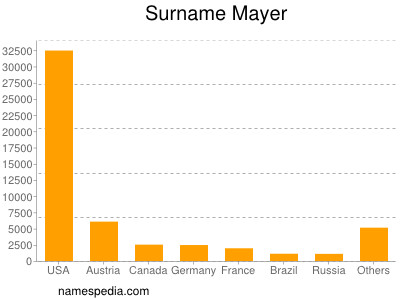 Surname Mayer