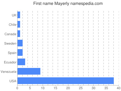 Given name Mayerly