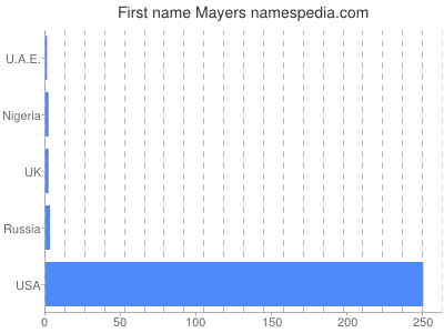 Given name Mayers
