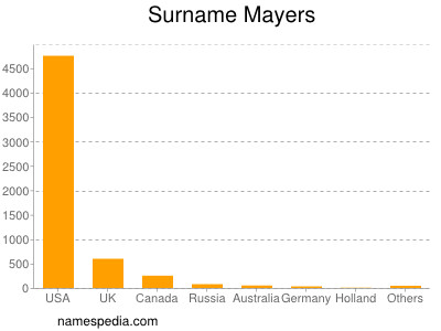 Surname Mayers