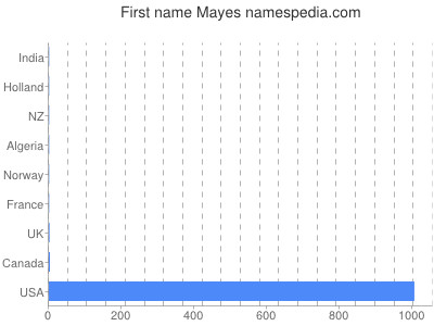 Given name Mayes