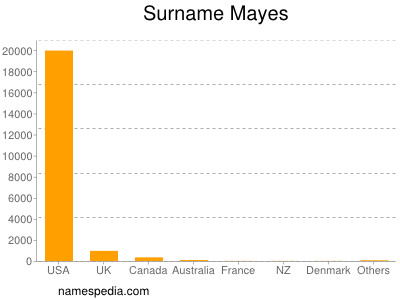 Surname Mayes
