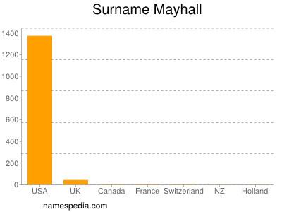 Surname Mayhall