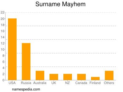 Surname Mayhem