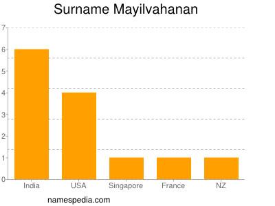 Surname Mayilvahanan
