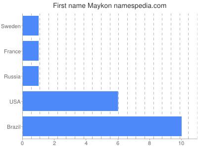 prenom Maykon