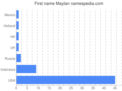 Given name Maylan