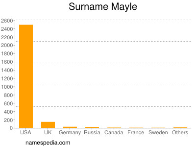 Surname Mayle