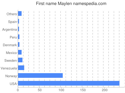 Given name Maylen