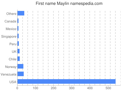 Given name Maylin