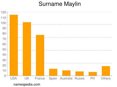 Surname Maylin