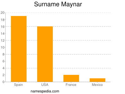 Surname Maynar