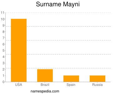 Surname Mayni