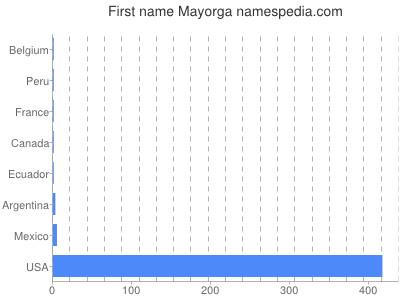 Given name Mayorga
