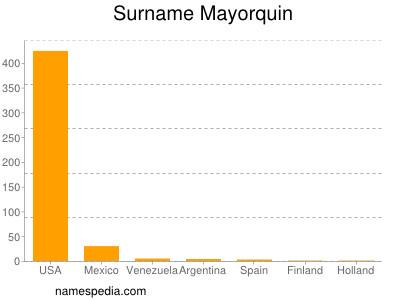 Surname Mayorquin
