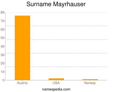 Surname Mayrhauser