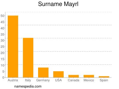 Surname Mayrl