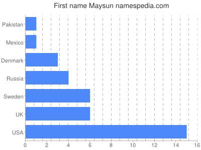 Given name Maysun