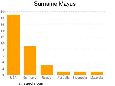 Familiennamen Mayus