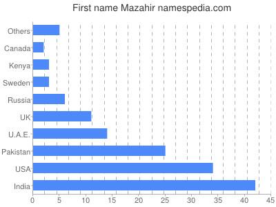 Given name Mazahir