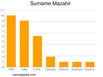 Surname Mazahir