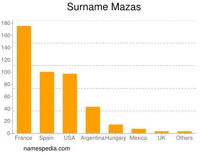 Surname Mazas