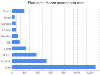 Given name Mazen