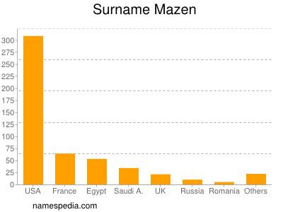 Surname Mazen