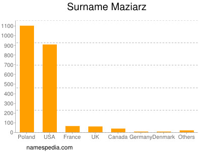 nom Maziarz