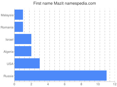 Given name Mazit