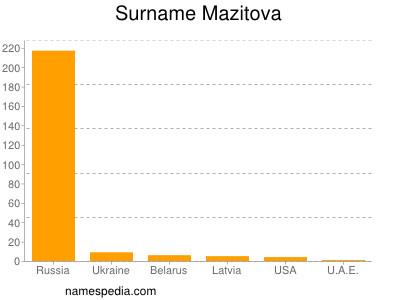 Surname Mazitova